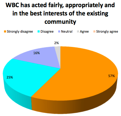 6 WBC-acted-fairly